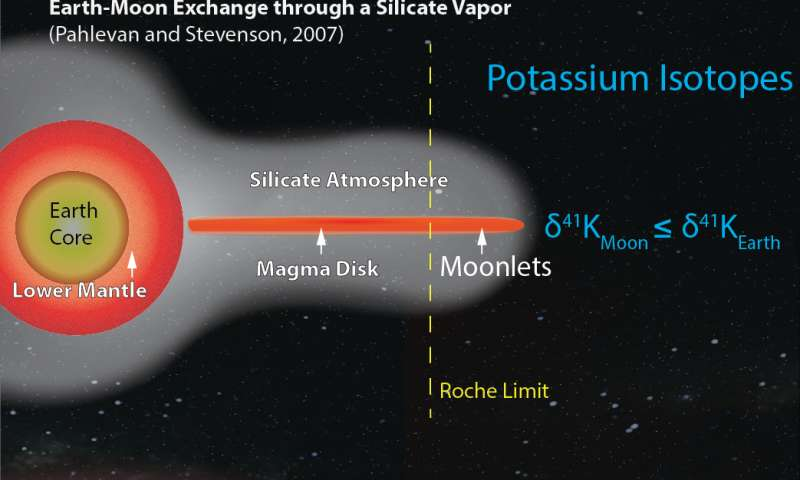 Chemistry says Moon is proto-Earth's mantle, relocated
