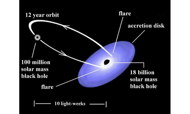 Clocking the rotation rate of a supermassive black hole
