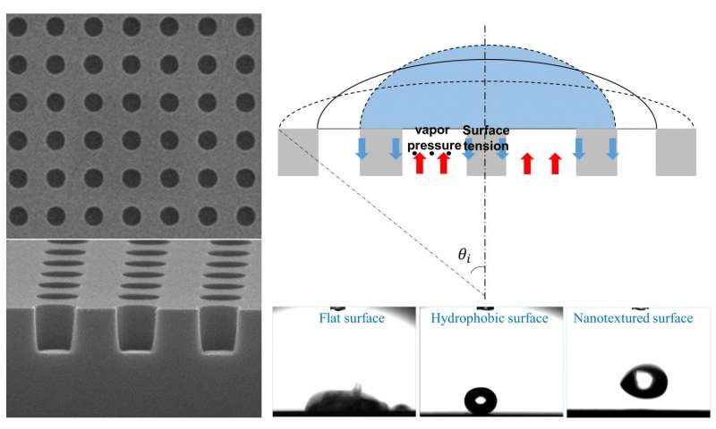 Combining nanotextured surfaces with the Leidenfrost effect for extreme water repellency