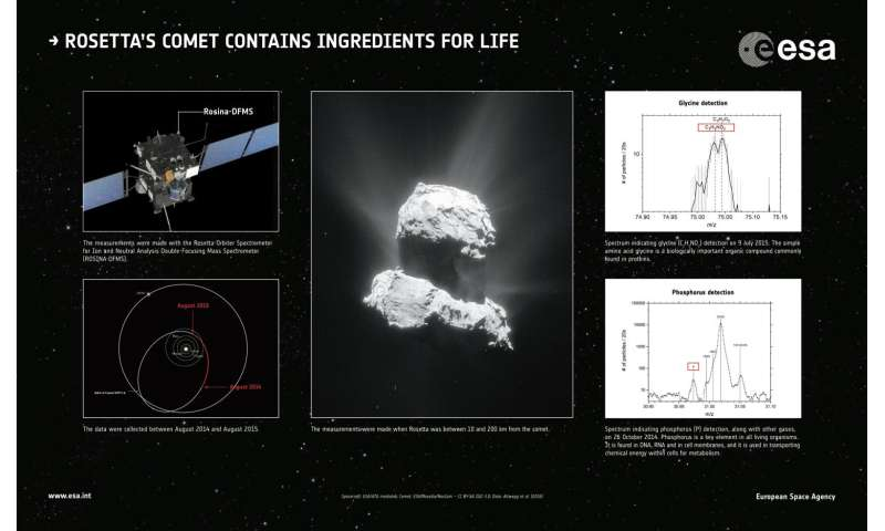 Comet contains glycine, key part of recipe for life