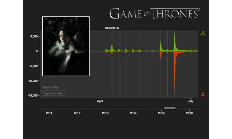 "Computer algorithms predict next characters to be eliminated in ""Game of Thrones"""