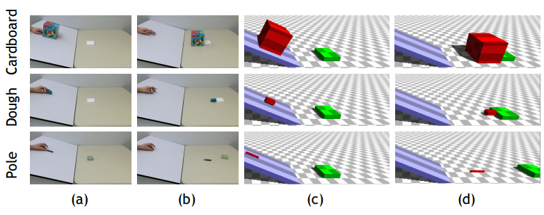 Computer model matches humans at predicting how objects move