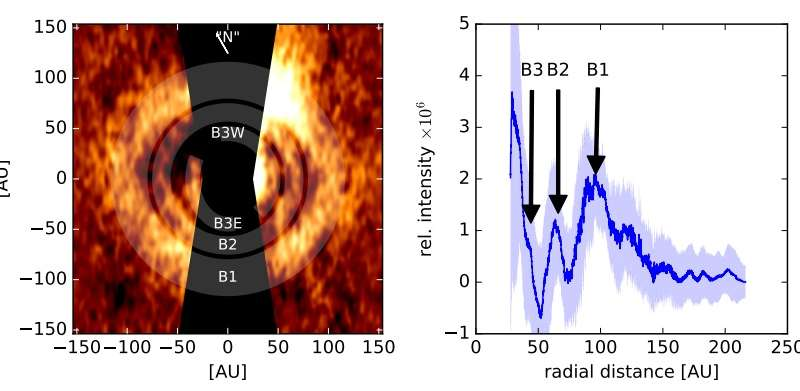 Concentric rings found in the debris disk of a young nearby star
