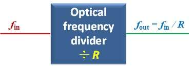 Converting optical frequencies with 10^(-21) uncertainty