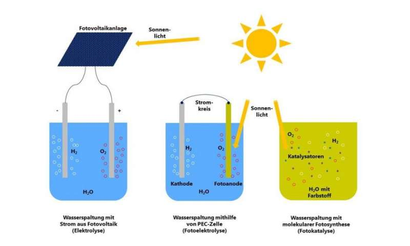 Converting solar energy into chemical energy like nature does