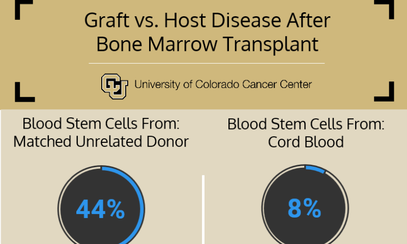 Cord blood outperforms matched, unrelated donor in bone marrow transplant