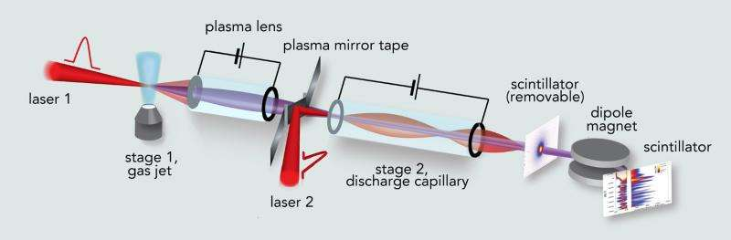 Coupling 2 'tabletop' laser-plasma accelerators: A step toward ultrapowerful accelerators