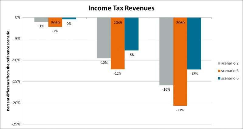 Demographic change depresses tax revenues