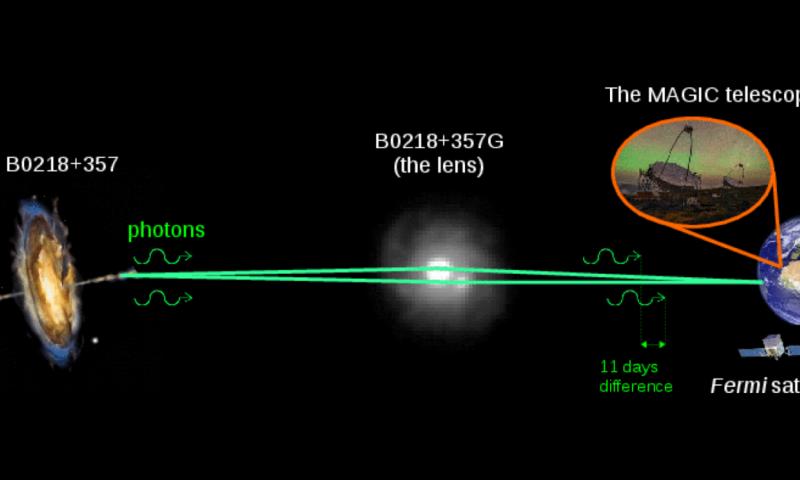Detour via gravitational lens makes distant galaxy visible
