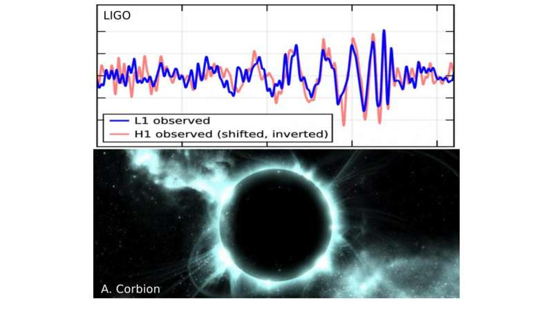 Did LIGO detect black holes or gravastars?