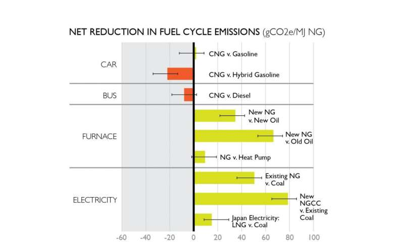 Electricity, heating most climate-friendly uses for natural gas