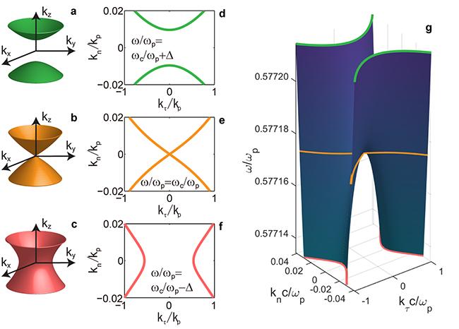 Electromagnetic metamaterials with zero-refractive index for sub-wavelength photonics