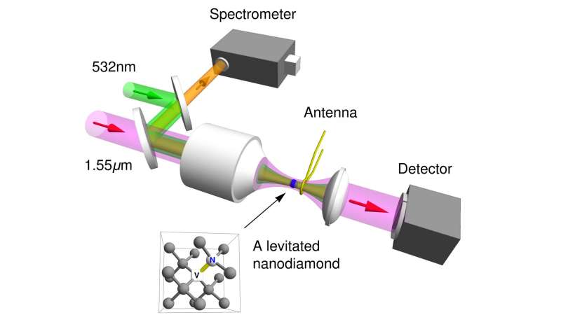 Electron 'spin control' of levitated nanodiamonds could bring advances in sensors, quantum information processing