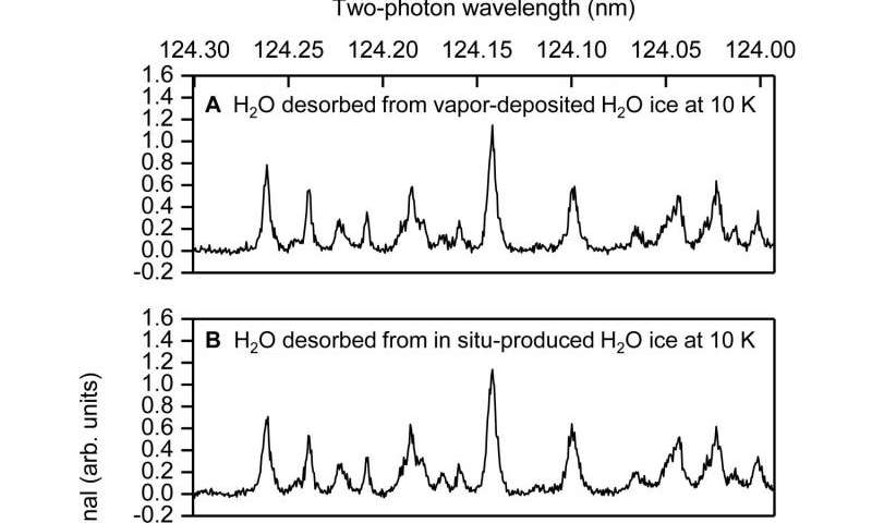 EMPI spectra of photodesorbed H2 after 157 nm photoirradiation of water ice at 10 K