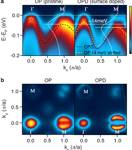Enhanced electron doping on iron superconductors discovered