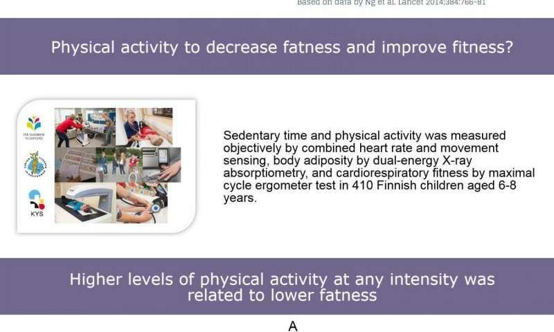 Exchanging sedentariness for low-intensity physical activity can prevent weight gain in children
