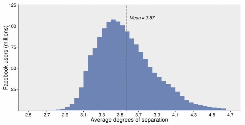 Facebook blog explains cut in six degrees of separation