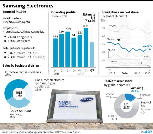 Factfile on Samsung Electronics, including quarterly operating profit, smartphone and tablet market share and sales by business