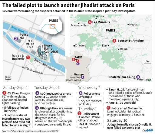 Female jihadists suspected of plotting to blow up a car filled with gas canisters near Paris' Notre Dame cathedral were French j