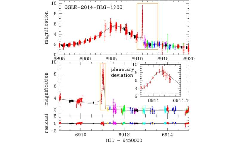 Gas giant planet discovered near the Milky Way's bulge