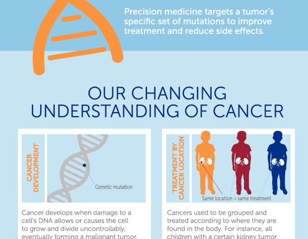 Genetic sequencing can help guide treatment in children with solid tumors