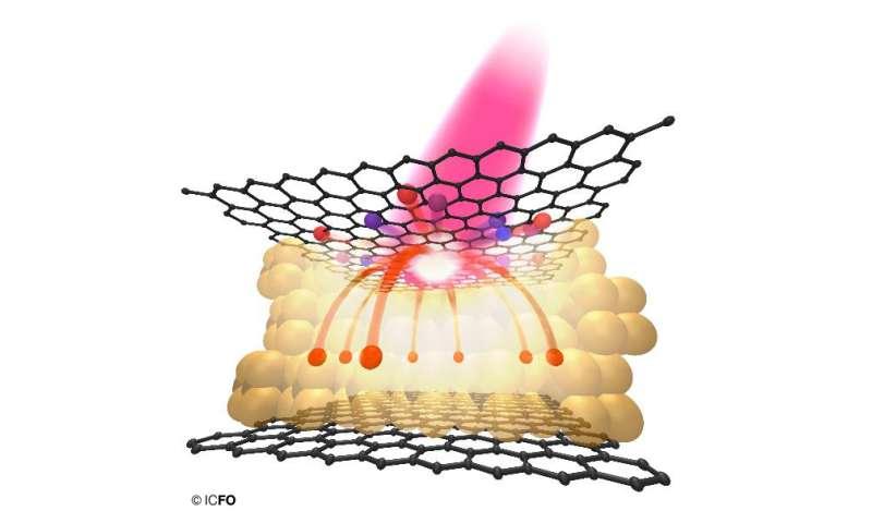 Graphene photodetectors: Thinking outside the 2-D box