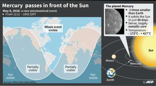 Graphic explaining the passage of Mercury in front of the sun, a rare astronomical event.