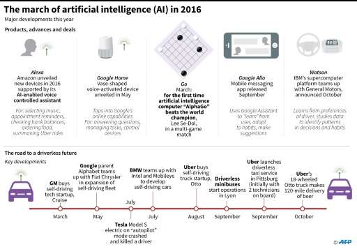 Graphic on major developments in artificial intelligence this year