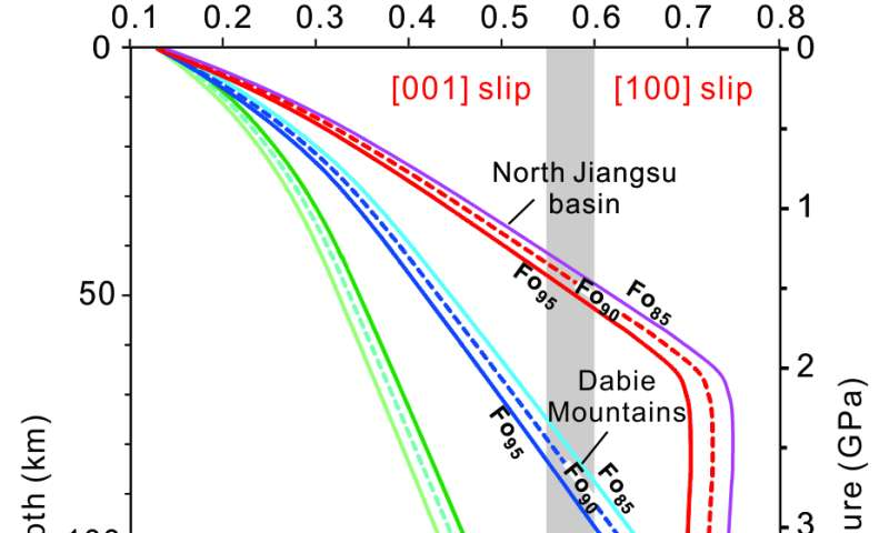 Homologues temperature of olivine links deformation experiments and rheology of the upper mantle