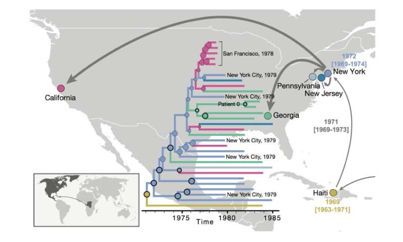 How AIDS conquered North America