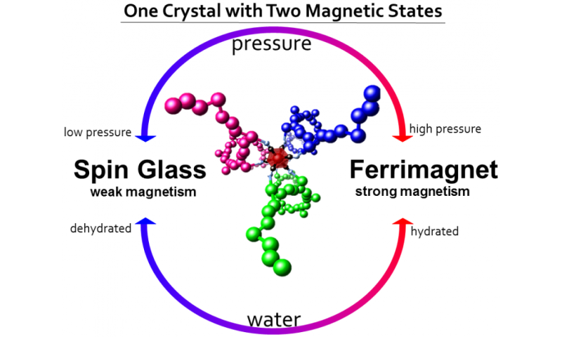 Humidity and pressure control new magnetic crystals