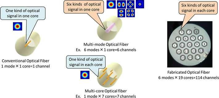 Hundredfold optical fiber capacity increase sends thousands of HDTV videos per second