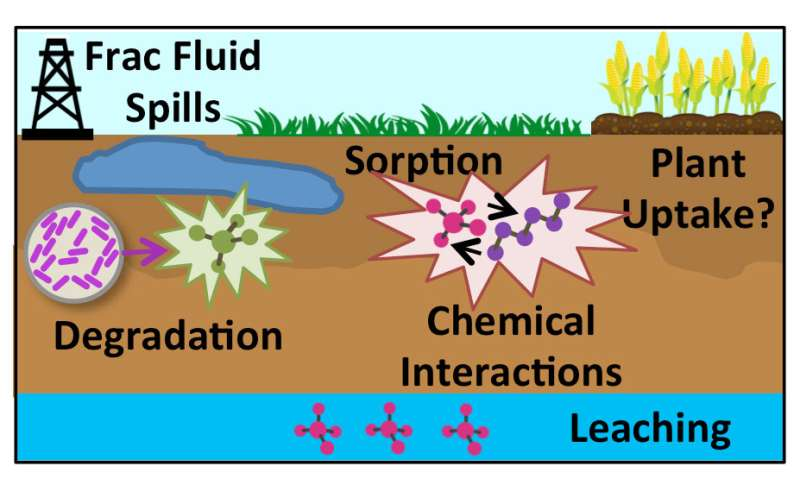 Hydraulic fracturing chemical spills on agricultural land need scrutiny