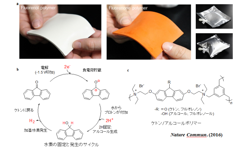 Hydrogen in your pocket? New plastic for carrying and storing hydrogen
