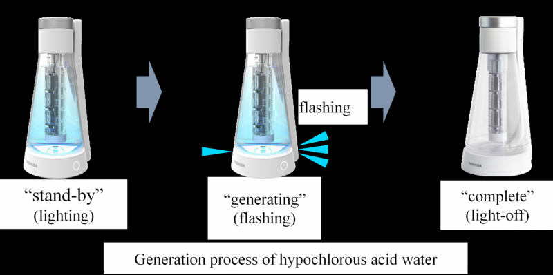 Hypochlorous acid water generator highly effective in removing bacteria and deodorizing