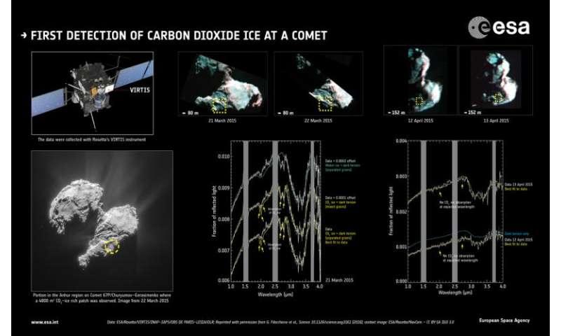 Icy surprises at Rosetta's comet