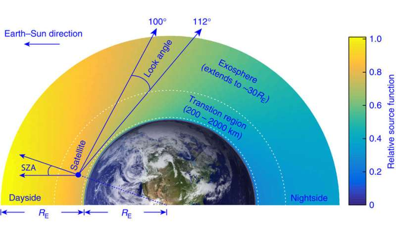 Illinois researchers discover hot hydrogen atoms in Earth's upper atmosphere