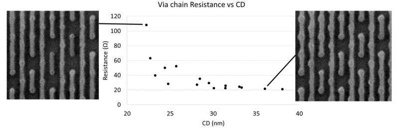 Impact of DSA process variations on electrical performance of DSA-formed vias