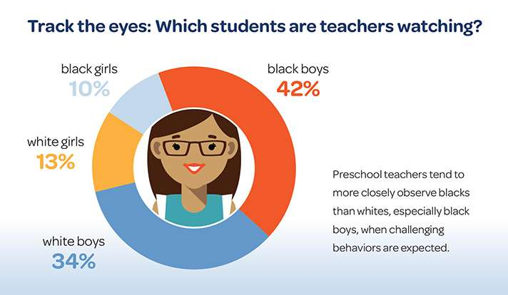 Implicit bias may help explain high preschool expulsion rates for black children