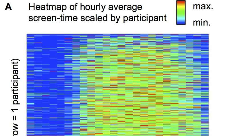 Increased smartphone screen-time associated with lower sleep quality
