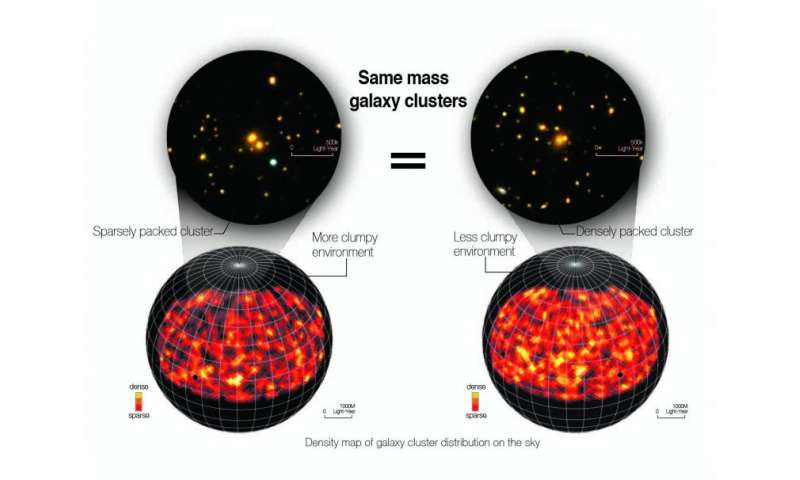 In galaxy clustering, mass may not be the only thing that matters