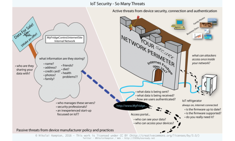 Is someone watching you online? The security risks of the Internet of Things