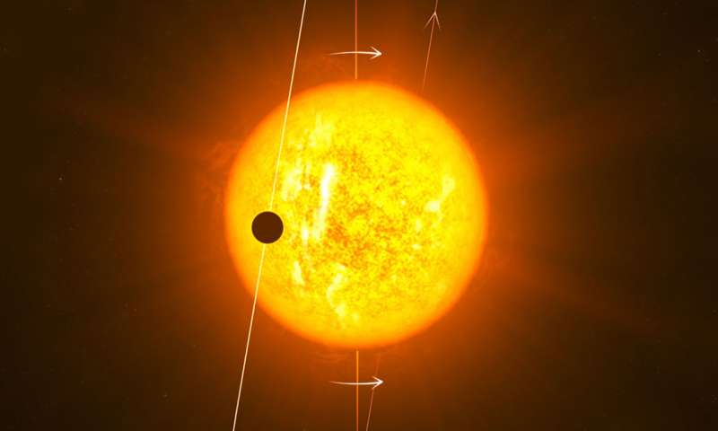 It's all in the rotation: Exploring planets orbiting distant stars
