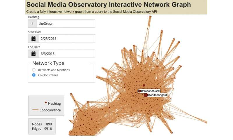 IU data scientists launch free tools to analyze online trends, memes