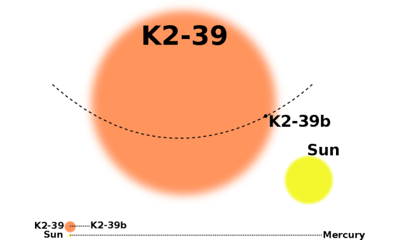 K2-39b: A planet that shouldn't be there at all