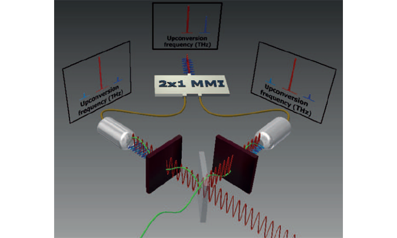 Key component for wireless communication with terahertz frequencies