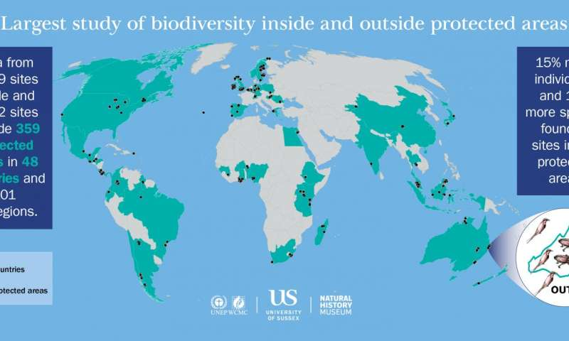 Largest ever study reveals globally protected areas benefit broad range of species