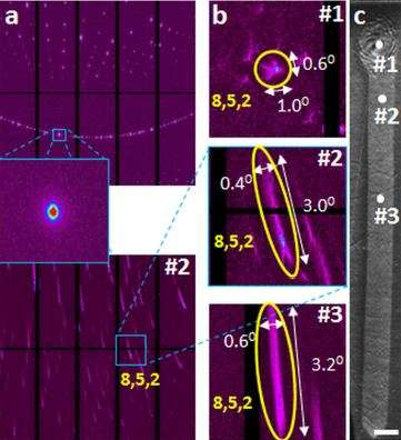 Lehigh scientists fabricate a new class of crystalline solid