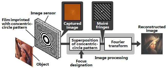 Lensless camera technology for adjusting video focus after image capture