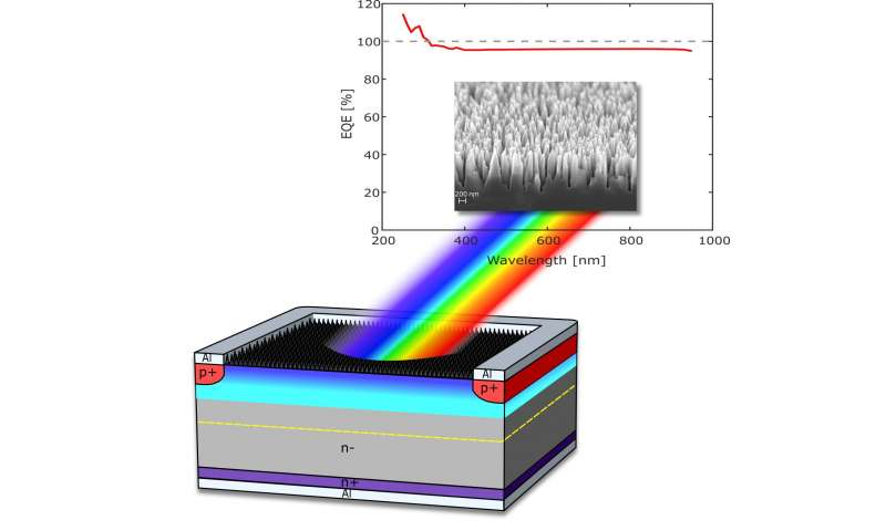 Light detector with record-high sensitivity to revolutionize imaging
